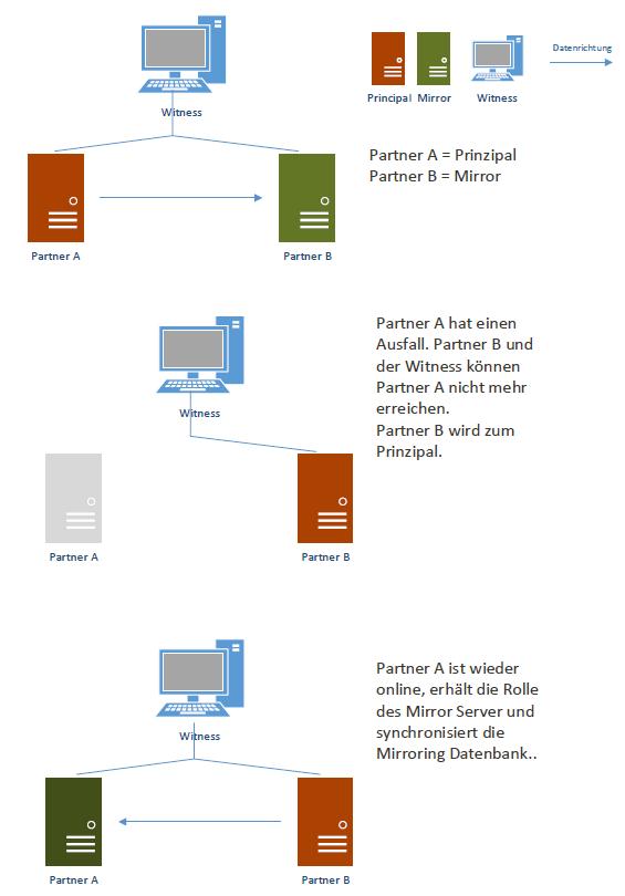 DB Mirroring - automatisches Failover Szenario